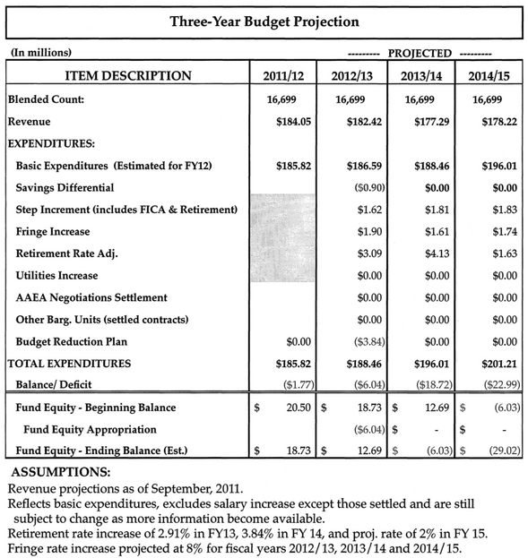 Final AAPS 3-year projection budget FY 2013.jpg